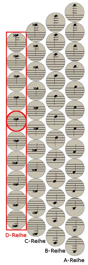 Steirische Harmonika vierreihig