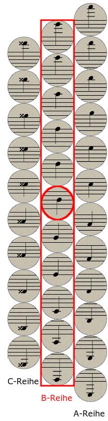 Griffschrift Steirische Harmonika