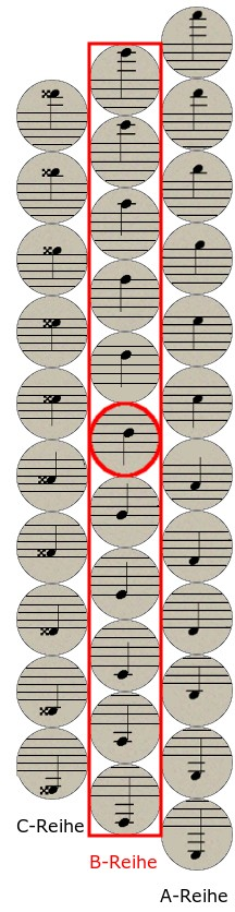 Griffschrift Steirische Harmonika 2. Reihe